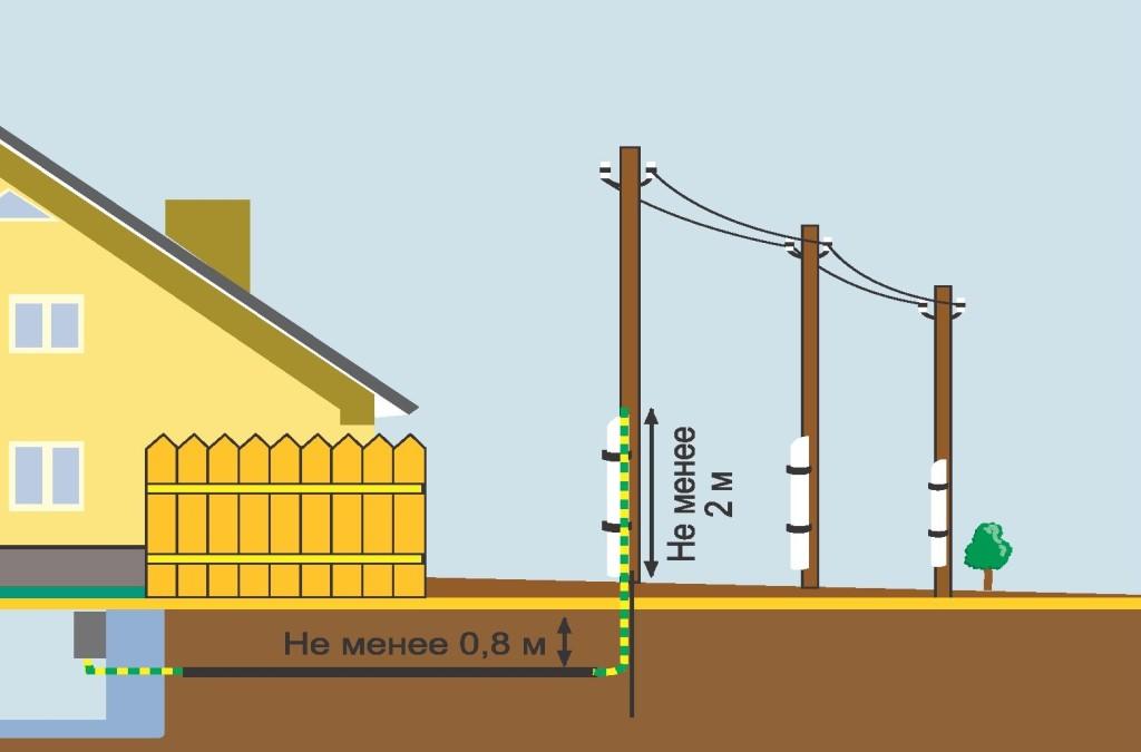 электричество на участок1