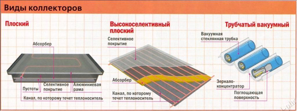 Типы солнечных коллекторов